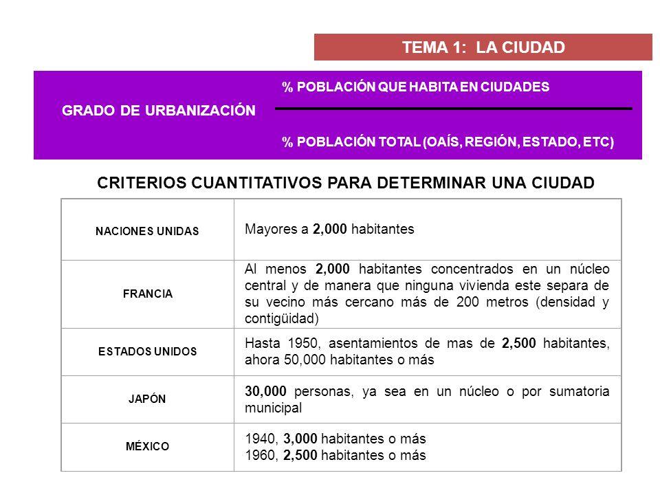 NACIONES UNIDAS Mayores a 2,000 habitantes FRANCIA Al menos 2,000 habitantes concentrados en un núcleo central y de manera que ninguna vivienda este s