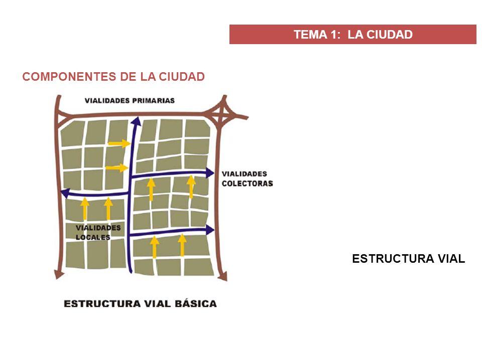 TEMA 1: LA CIUDAD COMPONENTES DE LA CIUDAD ESTRUCTURA VIAL