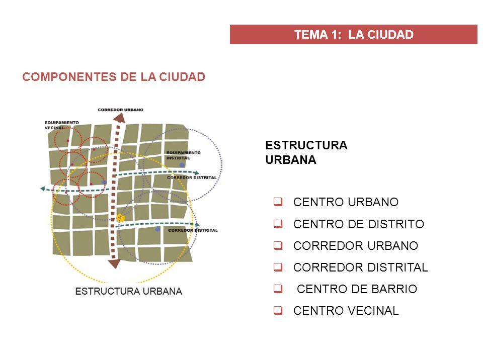 TEMA 1: LA CIUDAD COMPONENTES DE LA CIUDAD ESTRUCTURA URBANA CENTRO URBANO CENTRO DE DISTRITO CORREDOR URBANO CORREDOR DISTRITAL CENTRO DE BARRIO CENT