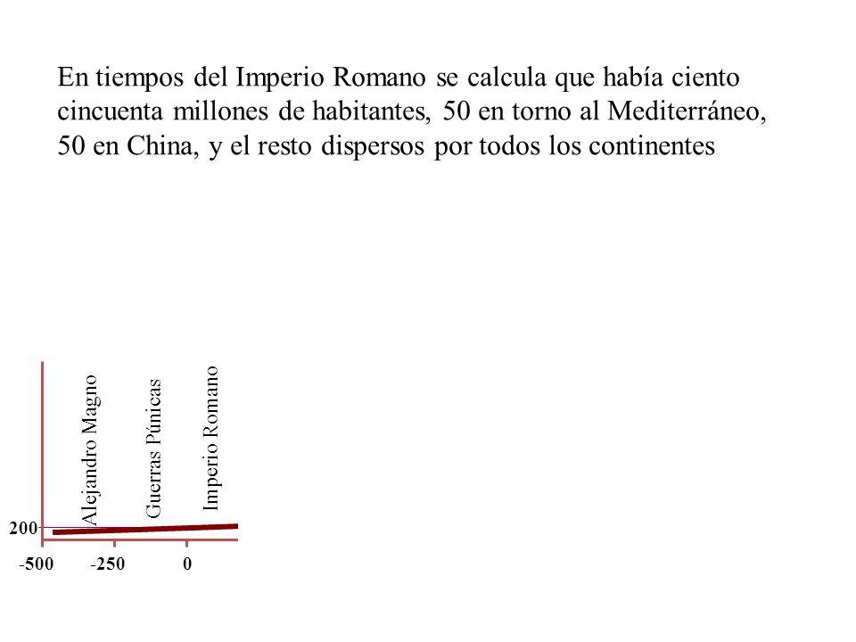 Guerras Púnicas Alejandro Magno Imperio Romano -5000-250 200 En tiempos del Imperio Romano se calcula que había ciento cincuenta millones de habitante