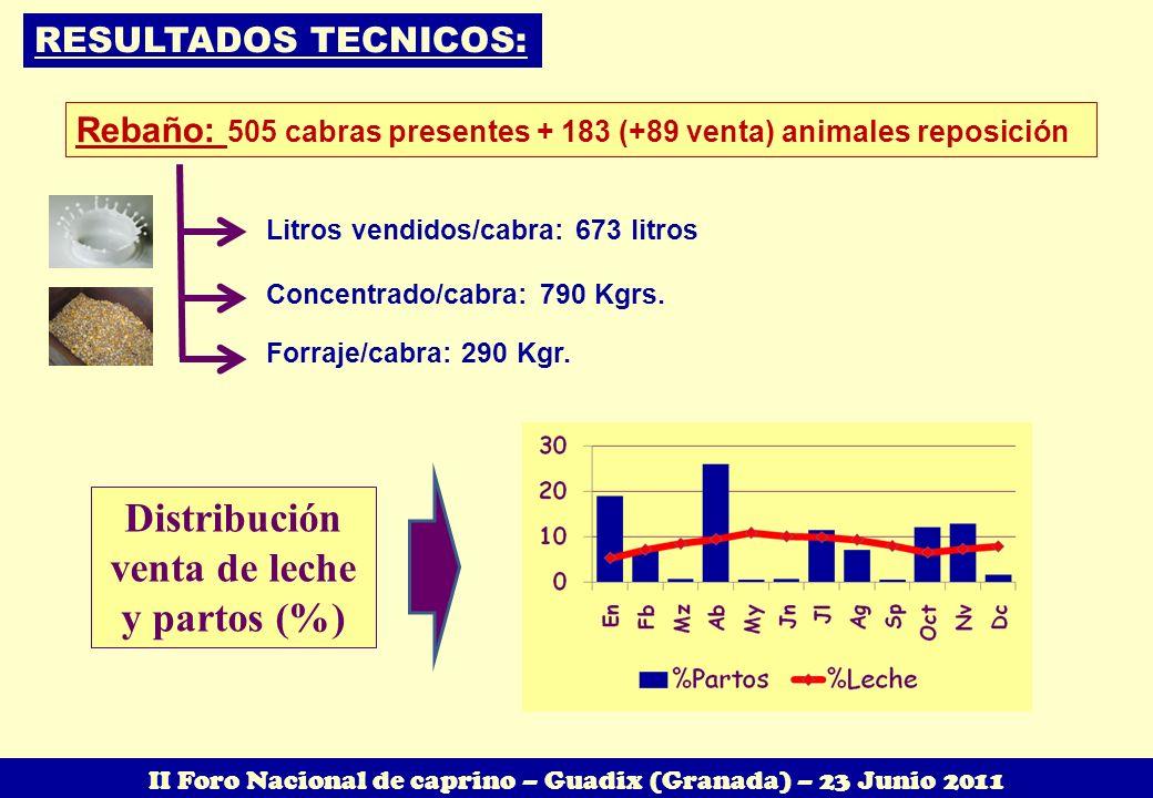 RESULTADOS TECNICOS: Rebaño: 505 cabras presentes + 183 (+89 venta) animales reposición Litros vendidos/cabra: 673 litros Concentrado/cabra: 790 Kgrs.