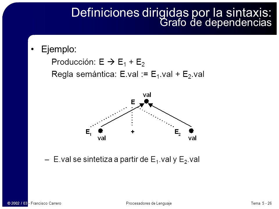 Tema 5 - 26Procesadores de Lenguaje© 2002 / 03 - Francisco Carrero Definiciones dirigidas por la sintaxis: Grafo de dependencias Ejemplo: Producción: E E 1 + E 2 Regla semántica: E.val := E 1.val + E 2.val –E.val se sintetiza a partir de E 1.val y E 2.val