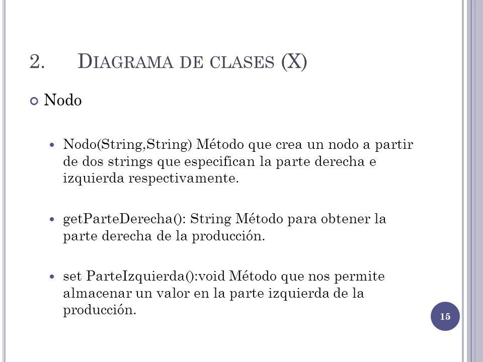 2.D IAGRAMA DE CLASES (X) Nodo Nodo(String,String) Método que crea un nodo a partir de dos strings que especifican la parte derecha e izquierda respec