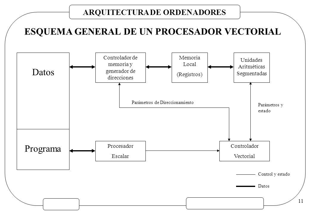 ARQUITECTURA DE ORDENADORES 11 ESQUEMA GENERAL DE UN PROCESADOR VECTORIAL Controlador de memoria y generador de direcciones Unidades Aritméticas Segme