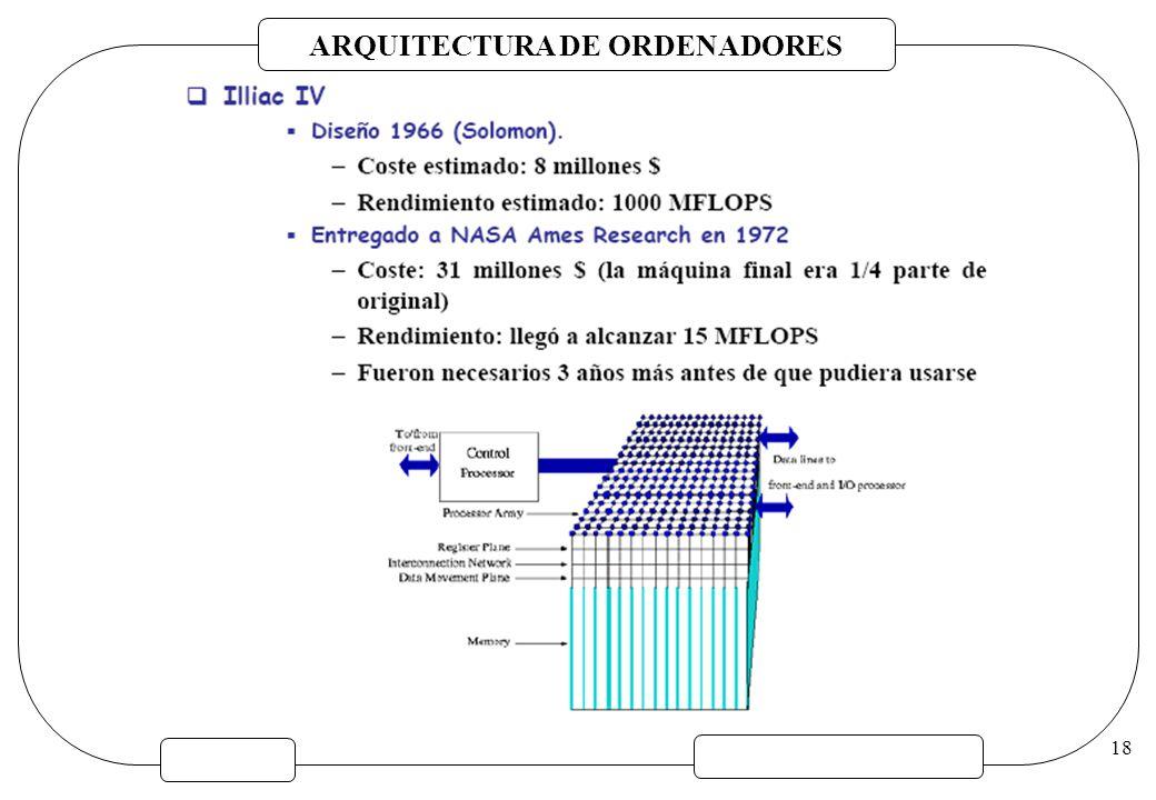ARQUITECTURA DE ORDENADORES 18