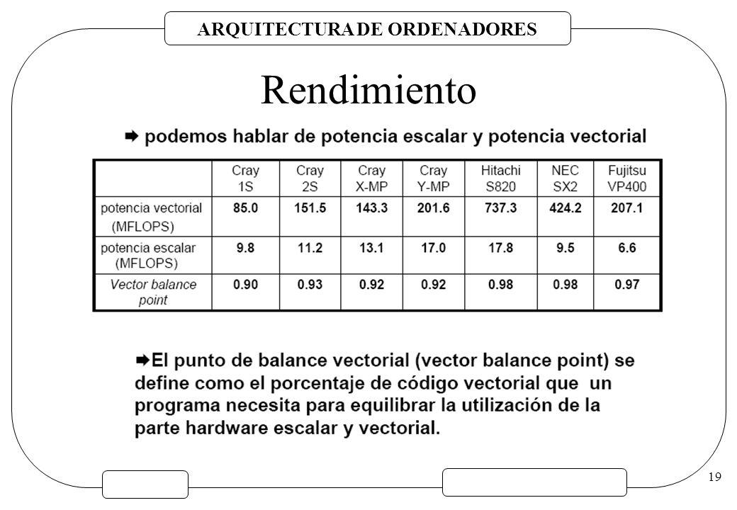 ARQUITECTURA DE ORDENADORES 19 Rendimiento