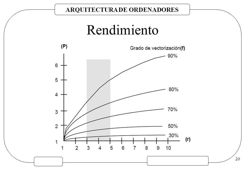 ARQUITECTURA DE ORDENADORES 20 Rendimiento