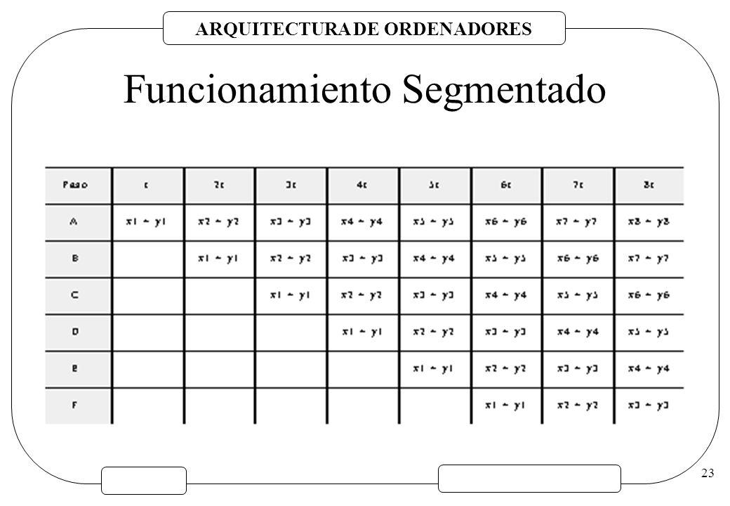 ARQUITECTURA DE ORDENADORES 23 Funcionamiento Segmentado