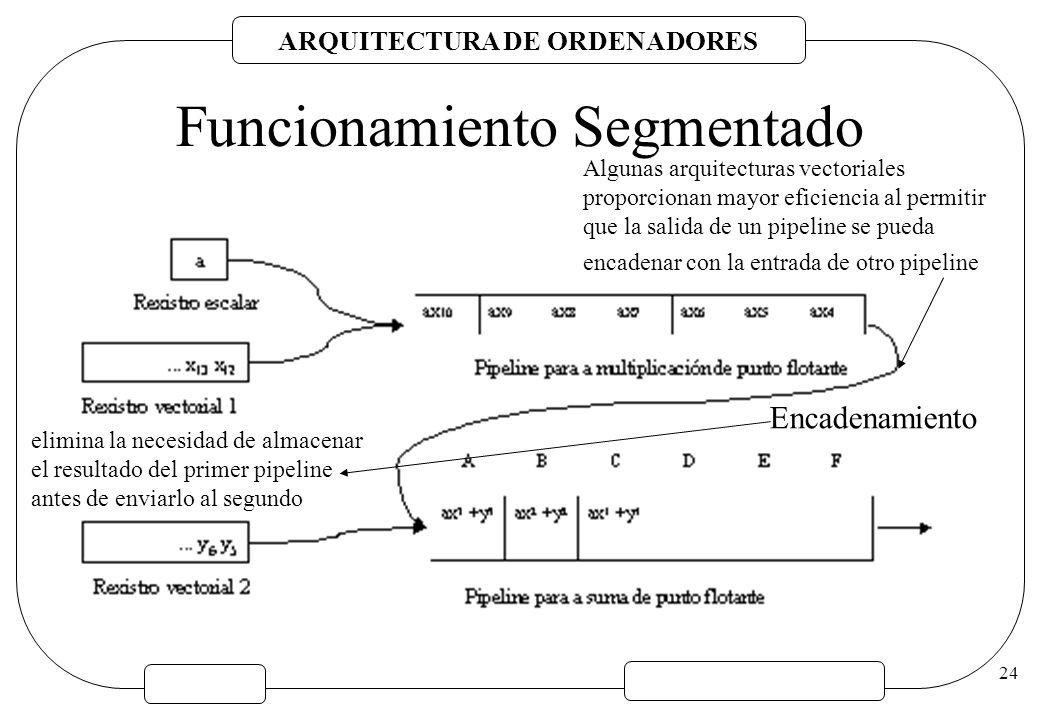 ARQUITECTURA DE ORDENADORES 24 Funcionamiento Segmentado Algunas arquitecturas vectoriales proporcionan mayor eficiencia al permitir que la salida de
