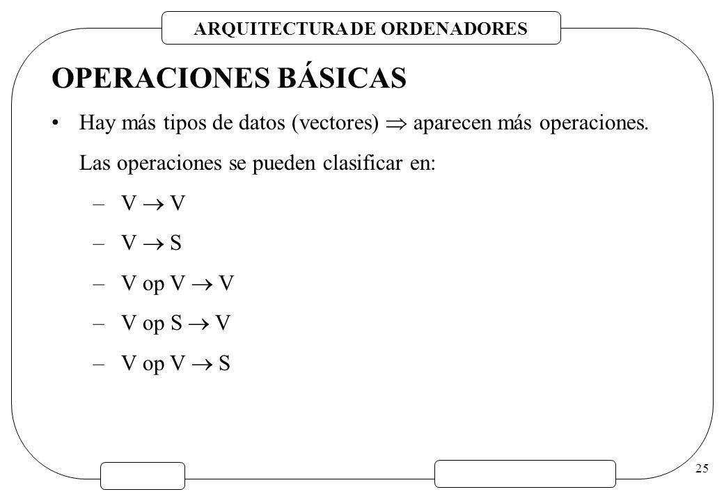 ARQUITECTURA DE ORDENADORES 25 OPERACIONES BÁSICAS Hay más tipos de datos (vectores) aparecen más operaciones. Las operaciones se pueden clasificar en