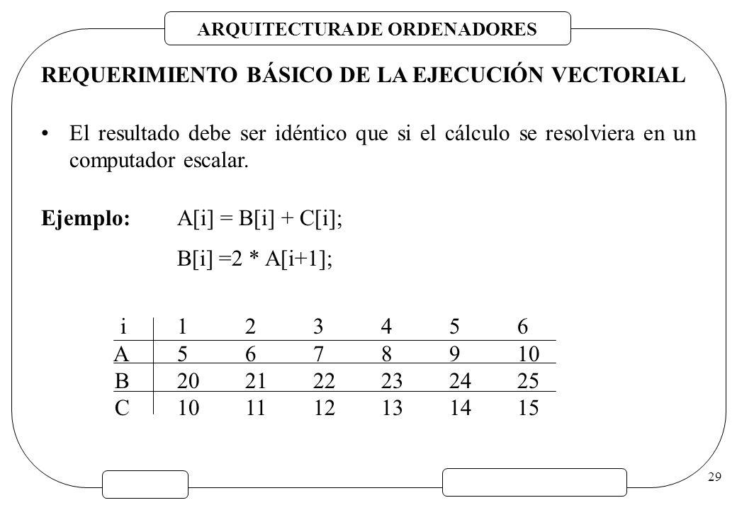 ARQUITECTURA DE ORDENADORES 29 REQUERIMIENTO BÁSICO DE LA EJECUCIÓN VECTORIAL El resultado debe ser idéntico que si el cálculo se resolviera en un com