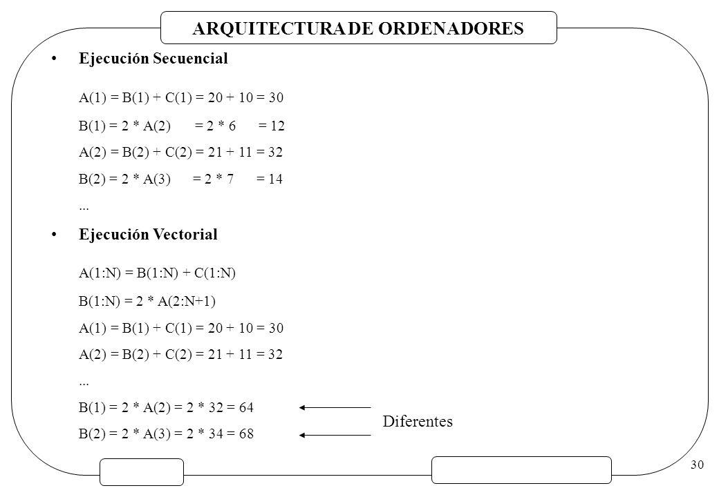 ARQUITECTURA DE ORDENADORES 30 Ejecución Secuencial A(1) = B(1) + C(1) = 20 + 10 = 30 B(1) = 2 * A(2) = 2 * 6 = 12 A(2) = B(2) + C(2) = 21 + 11 = 32 B