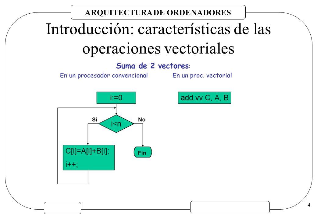 ARQUITECTURA DE ORDENADORES 25 OPERACIONES BÁSICAS Hay más tipos de datos (vectores) aparecen más operaciones.