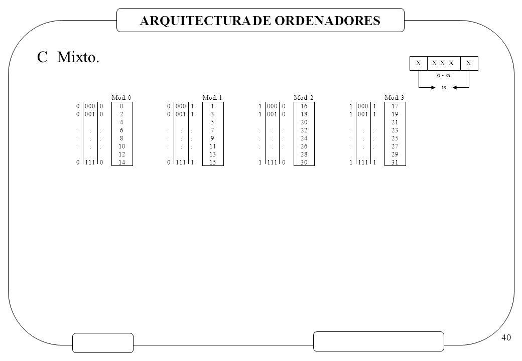 ARQUITECTURA DE ORDENADORES 40 CMixto. 0 2 4 6 8 10 12 14 Mod. 0 0 000 0 0 001 0... 0 111 0 1 3 5 7 9 11 13 15 Mod. 1 0 000 1 0 001 1... 0 111 1 16 18