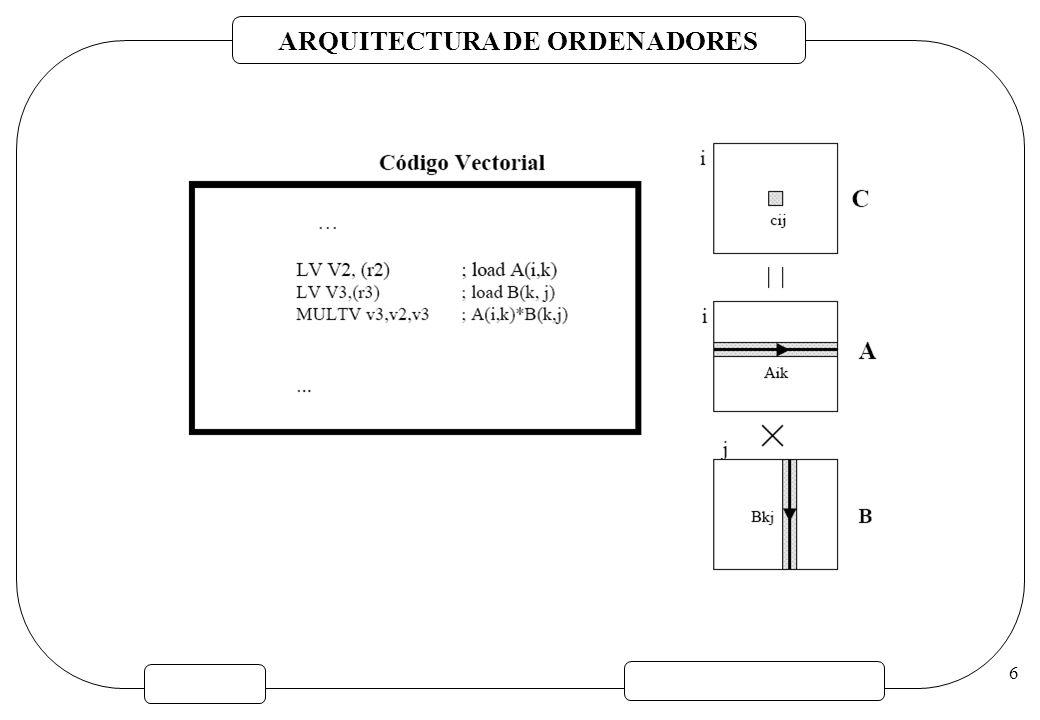 ARQUITECTURA DE ORDENADORES 67 El ejemplo anterior de puede codificar como: LVV k, Rk; carga K LVIV a, (R a + V k ); carga A(K(I)) LVV m, R m ; carga M LVIV c, (R c + V m ); carga C(M(I)) ADDVV a, V a, V c ; los suma SVI(R a + V k ), V a ; almacena A(K(I)) Las cargas / almacenamientos indexados y los vectores de índices proporcionan un método alternativo para soportar la ejecución condicional.