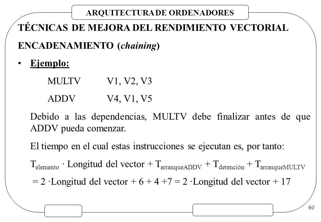 ARQUITECTURA DE ORDENADORES 60 TÉCNICAS DE MEJORA DEL RENDIMIENTO VECTORIAL ENCADENAMIENTO (chaining) Ejemplo: MULTVV1, V2, V3 ADDVV4, V1, V5 Debido a
