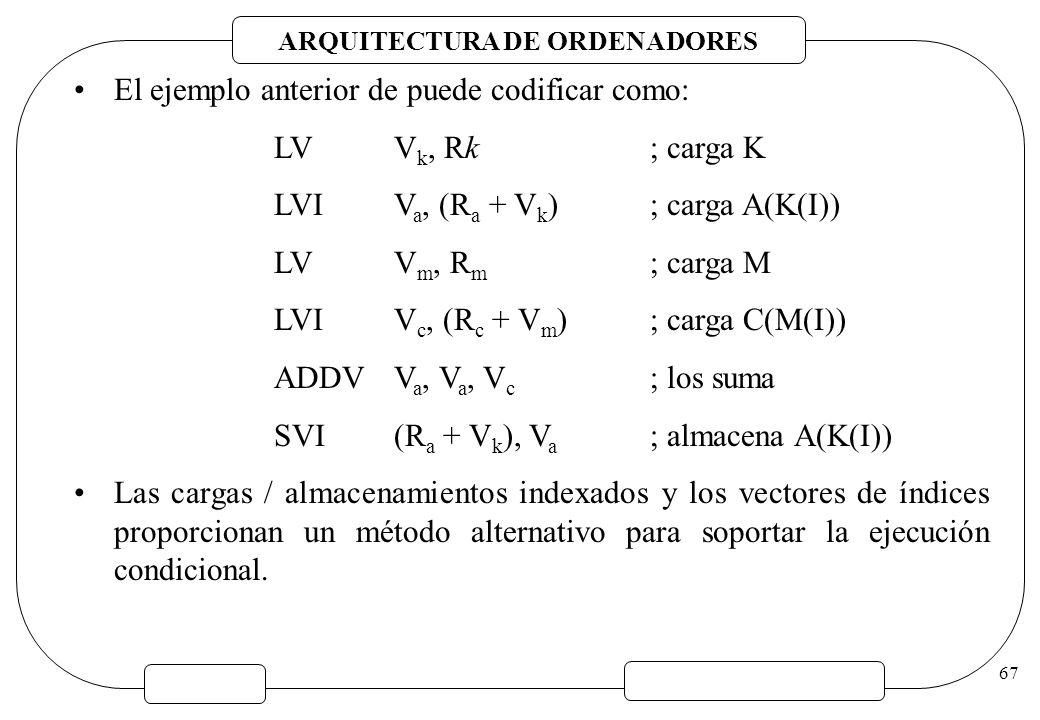 ARQUITECTURA DE ORDENADORES 67 El ejemplo anterior de puede codificar como: LVV k, Rk; carga K LVIV a, (R a + V k ); carga A(K(I)) LVV m, R m ; carga