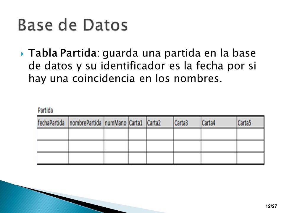 Tabla Partida: guarda una partida en la base de datos y su identificador es la fecha por si hay una coincidencia en los nombres. 12/27