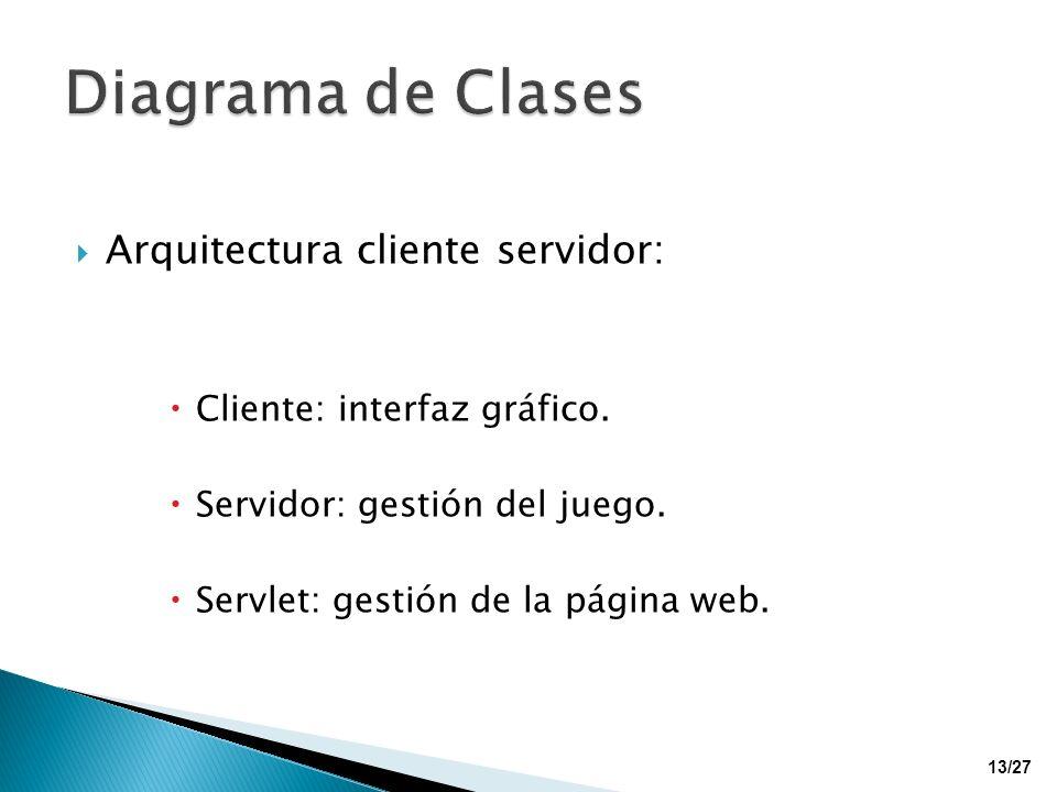 Arquitectura cliente servidor: Cliente: interfaz gráfico. Servidor: gestión del juego. Servlet: gestión de la página web. 13/27