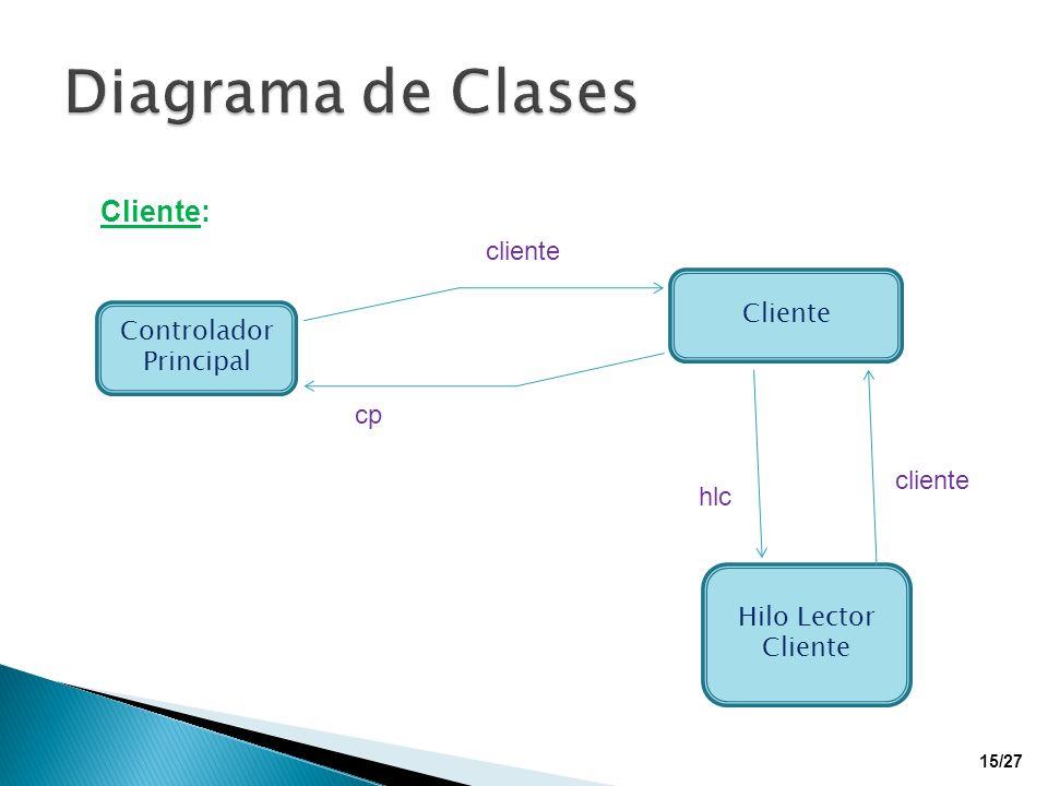 Controlador Principal Cliente Hilo Lector Cliente cliente cp cliente hlc Cliente: 15/27