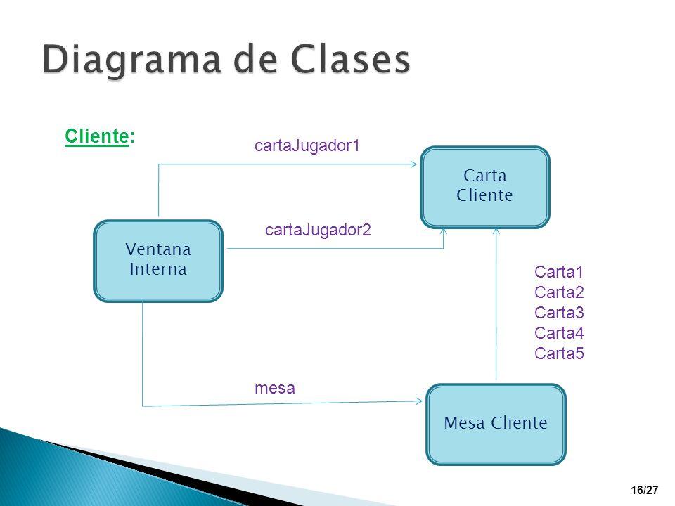 Carta Cliente Mesa Cliente Ventana Interna cartaJugador1 cartaJugador2 mesa Carta1 Carta2 Carta3 Carta4 Carta5 Cliente: 16/27