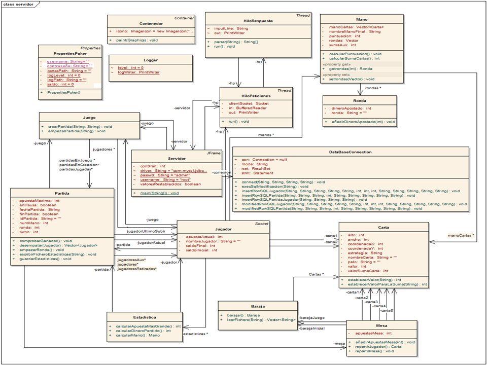 Servidor: Servidor Data Base Connection Hilo Peticiones Hilo Respuesta Jugador Juego conexión jugadores juego servidor hp servidor hr hp