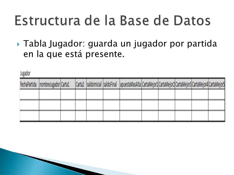 Tabla Partida: guarda una partida en la base de datos y su identificador es la fecha por si hay una coincidencia en los nombres.