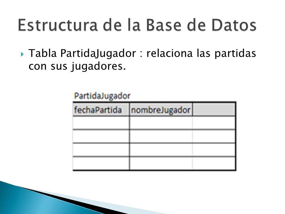 Tabla PartidaJugador : relaciona las partidas con sus jugadores.