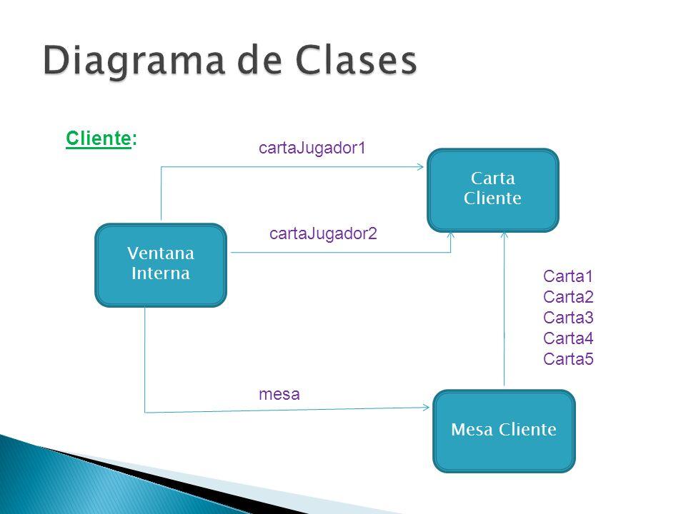 Carta Cliente Mesa Cliente Ventana Interna cartaJugador1 cartaJugador2 mesa Carta1 Carta2 Carta3 Carta4 Carta5 Cliente:
