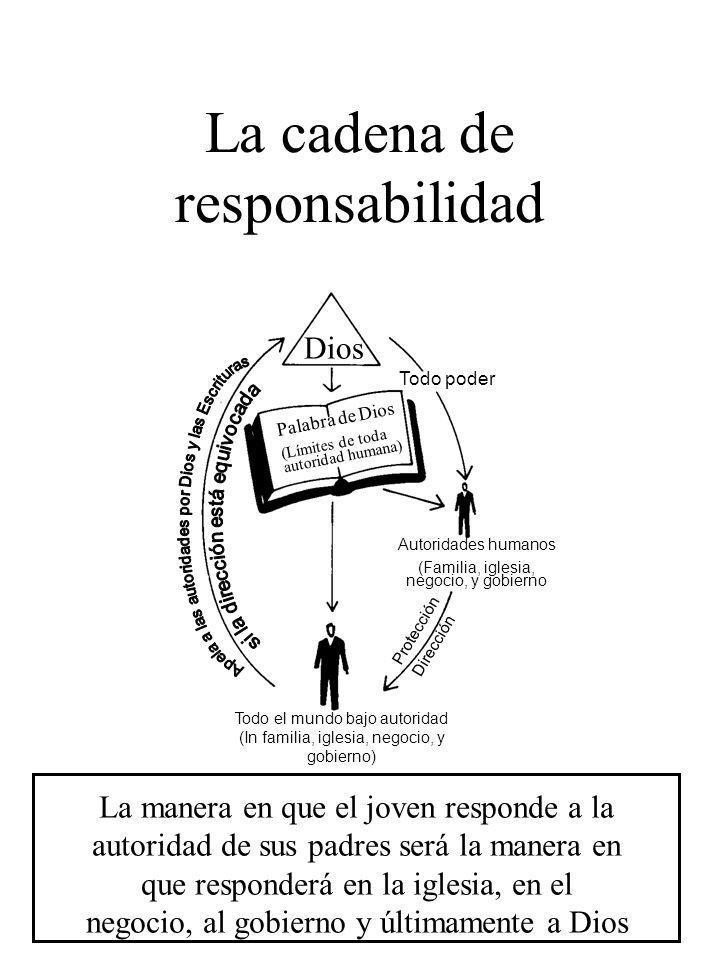 La cadena de responsabilidad Todo poder Autoridades humanos (Familia, iglesia, negocio, y gobierno Dios Palabra de Dios (Límites de toda autoridad hum