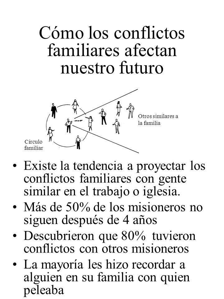 Cómo los conflictos familiares afectan nuestro futuro Existe la tendencia a proyectar los conflictos familiares con gente similar en el trabajo o igle
