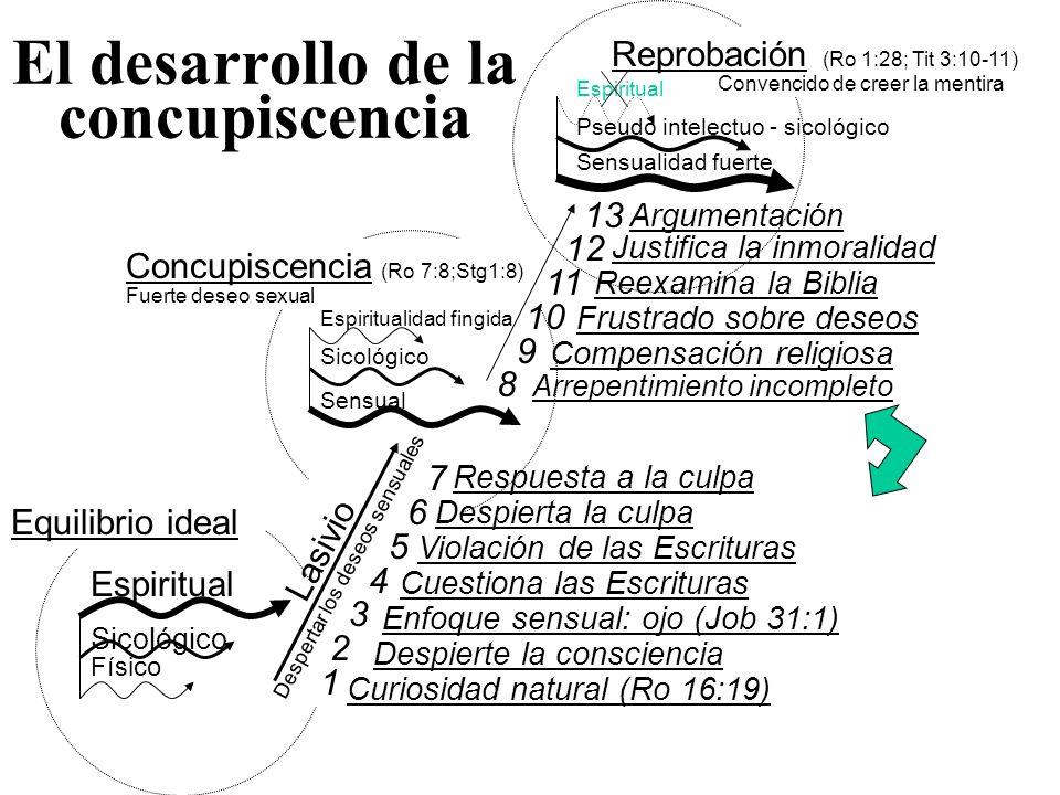 El desarrollo de la concupiscencia Físico(sensual) Mente, emoción Espiritual Equilibrio ideal Lasivio Despertar los deseos sensuales Sensual Mente, emoción sensual Espiritualidad fingida Concupiscencia (Ro 7:8;Stg1:8) Fuerte deseo sexual Reprobación (Ro 1:28; Tit 3:10-11) Convencido de creer la mentira Sensualidad fuerte Pseudo intelecto - sicológico Espiritual Respuesta incorrecta a la culpa Rechazo de la moralidad bíblica Falsas ideas de lo que es la verdad Dios diseñó que todos los aspectos de la vida estén relacionados con los deseos espirituales de la persona Cuando lo mental y lo físico son integrado con valores y disciplinas espirituales, un EQUILIBRIO y LIBERTAD resultan, haciendo posible vivir en armonía con Dios Dios diseñó que todos los aspectos de la vida estén relacionados con los deseos espirituales de la persona Cuando lo mental y lo físico son integrado con valores y disciplinas espirituales, un EQUILIBRIO y LIBERTAD resultan, haciendo posible vivir en armonía con Dios Cuando los deseos sensuales son permitidos a superar lo espiritual, una tensión interna resulta en la mente, voluntad y emoción Una parte quiere ser espiritual, y la otra, carnal.