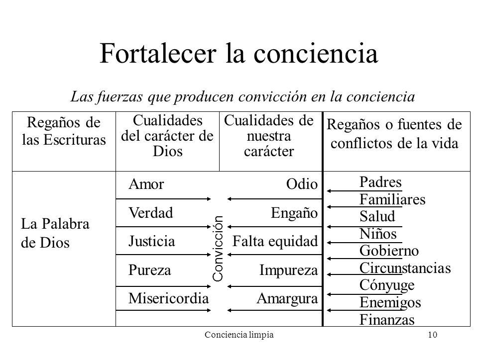 Conciencia limpia10 Fortalecer la conciencia Las fuerzas que producen convicción en la conciencia Regaños de las Escrituras Cualidades del carácter de