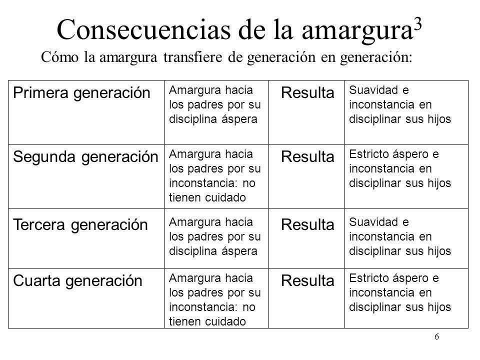 6 Consecuencias de la amargura 3 Cómo la amargura transfiere de generación en generación: Primera generación Amargura hacia los padres por su discipli