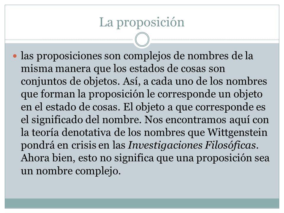 La proposición las proposiciones son complejos de nombres de la misma manera que los estados de cosas son conjuntos de objetos.