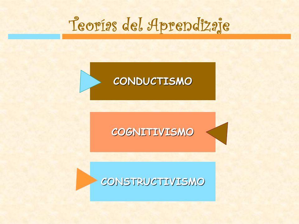 TEORIAS CONDUCTISTAS TEORIAS COGNITIVISTAS OBJETIVISTAS El aprendizaje es una REPRESENTACION de la realidad externa CONSTRUCTIVISTAS El conocimiento es función de cómo el individuo CREA significados s partir de la experiencia
