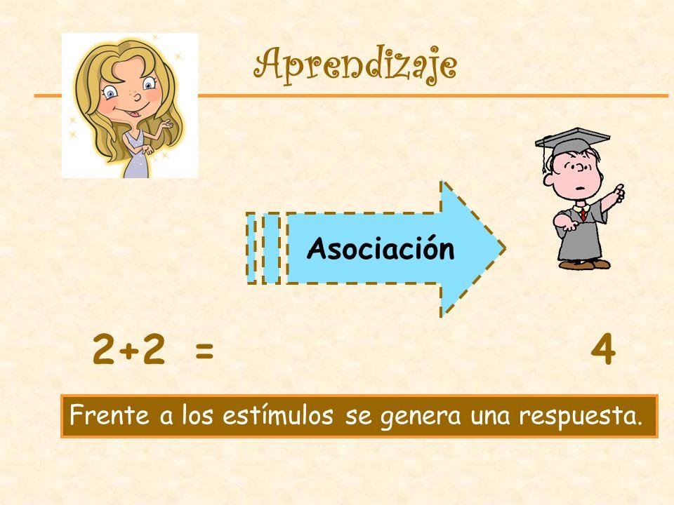 Asociación Aprendizaje 2+2=4 Frente a los estímulos se genera una respuesta.