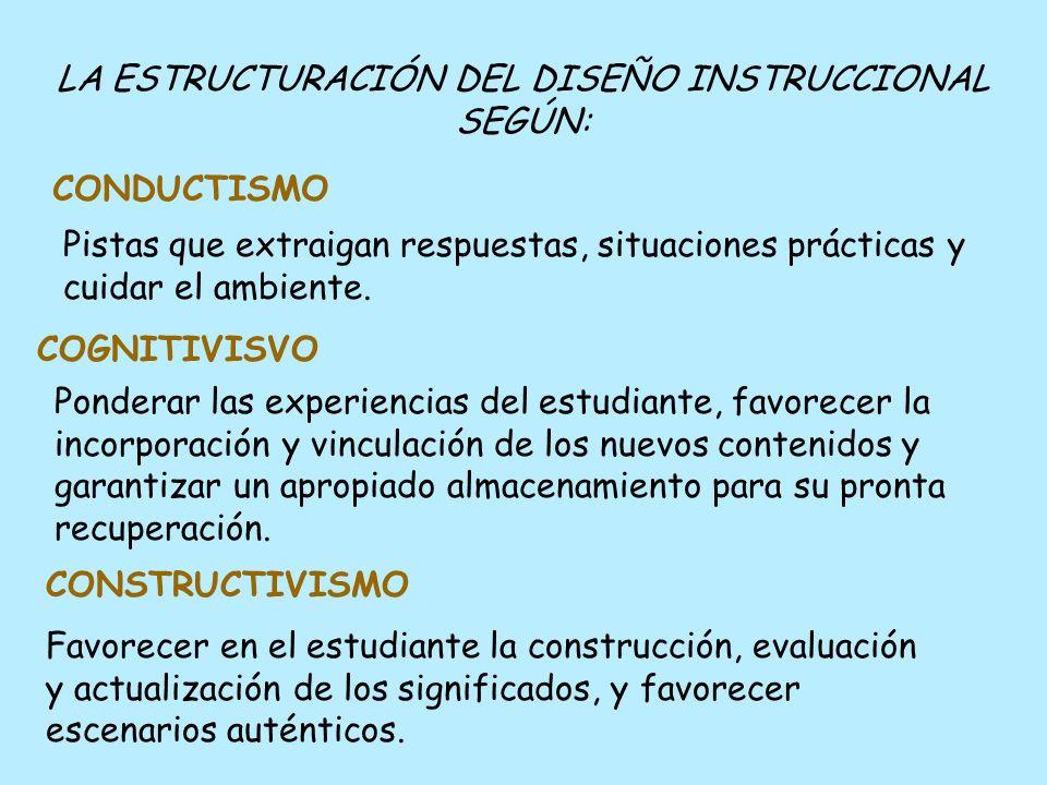 PRINCIPIOS APORTADOS POR LA TEORÍA AL DISEÑO DE INSTRUCCIÓN: Objetivos, evaluación, diagnóstico, secuencia, premios. CONDUCTISMO Participación activa