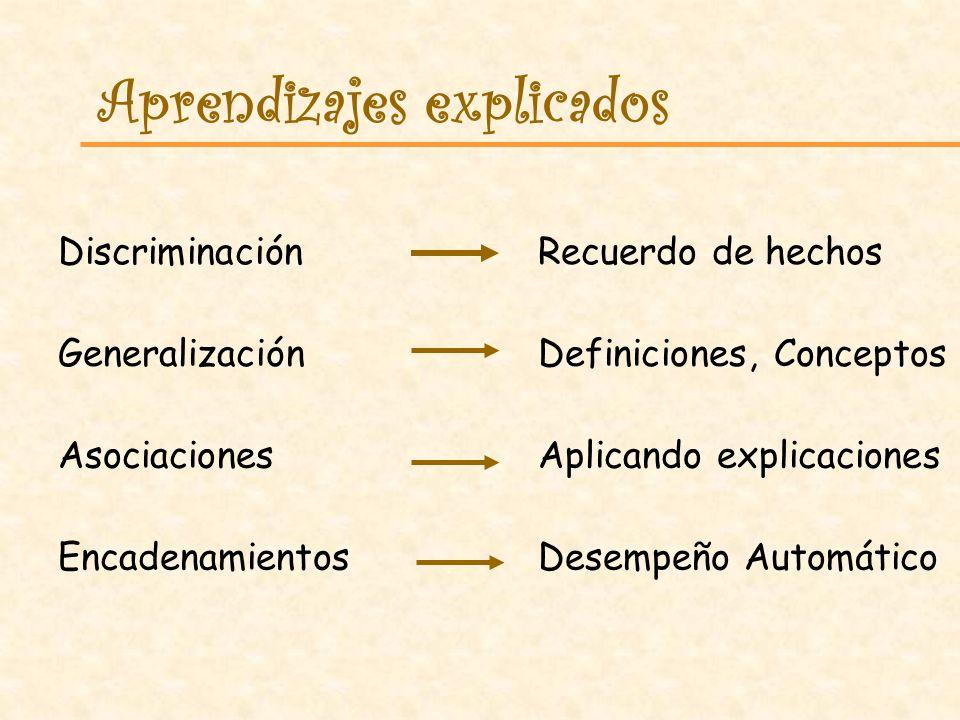 Aprendizajes explicados DiscriminaciónRecuerdo de hechos GeneralizaciónDefiniciones, Conceptos AsociacionesAplicando explicaciones EncadenamientosDesempeño Automático
