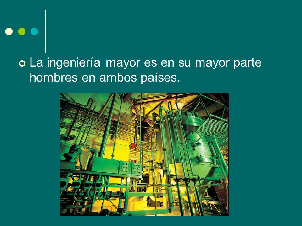 La ingeniería mayor es en su mayor parte hombres en ambos países.