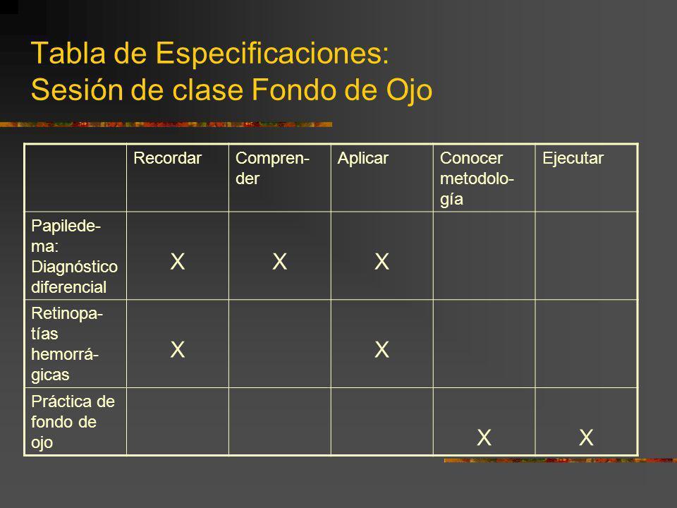 Tabla de Especificaciones: Sesión de clase Fondo de Ojo RecordarCompren- der AplicarConocer metodolo- gía Ejecutar Papilede- ma: Diagnóstico diferenci