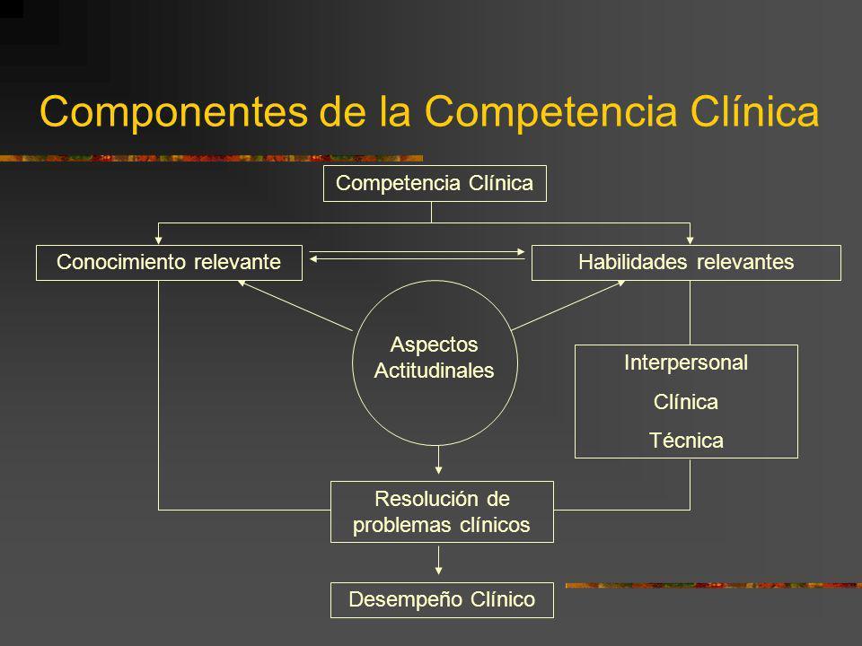 Componentes de la Competencia Clínica Competencia Clínica Conocimiento relevanteHabilidades relevantes Aspectos Actitudinales Interpersonal Clínica Té