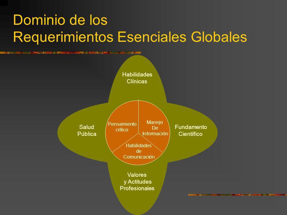Dominio de los Requerimientos Esenciales Globales Habilidades Clínicas Salud Pública Fundamento Científico Valores y Actitudes Profesionales Pensamien