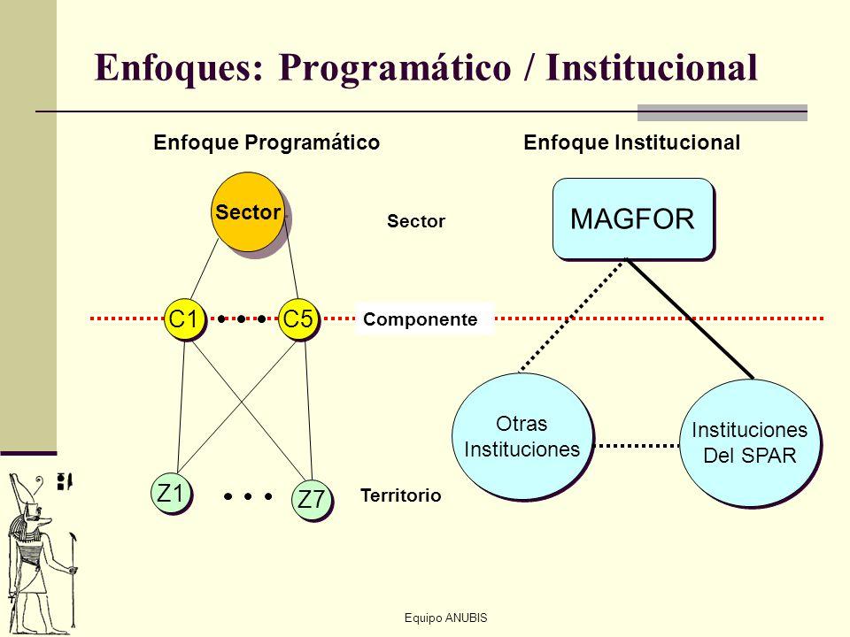 Equipo ANUBIS Enfoques: Programático / Institucional Sector C1 C5 Z1 Z7 MAGFOR Otras Instituciones Otras Instituciones Del SPAR Instituciones Del SPAR