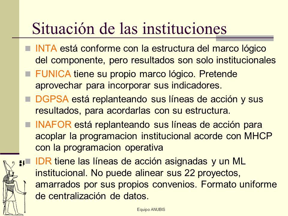 Equipo ANUBIS Situación de las instituciones INTA está conforme con la estructura del marco lógico del componente, pero resultados son solo institucio