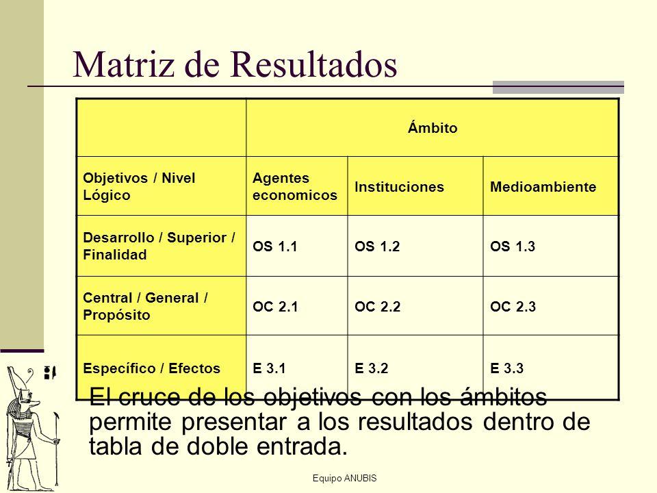 Equipo ANUBIS Matriz de Resultados Ámbito Objetivos / Nivel Lógico Agentes economicos InstitucionesMedioambiente Desarrollo / Superior / Finalidad OS