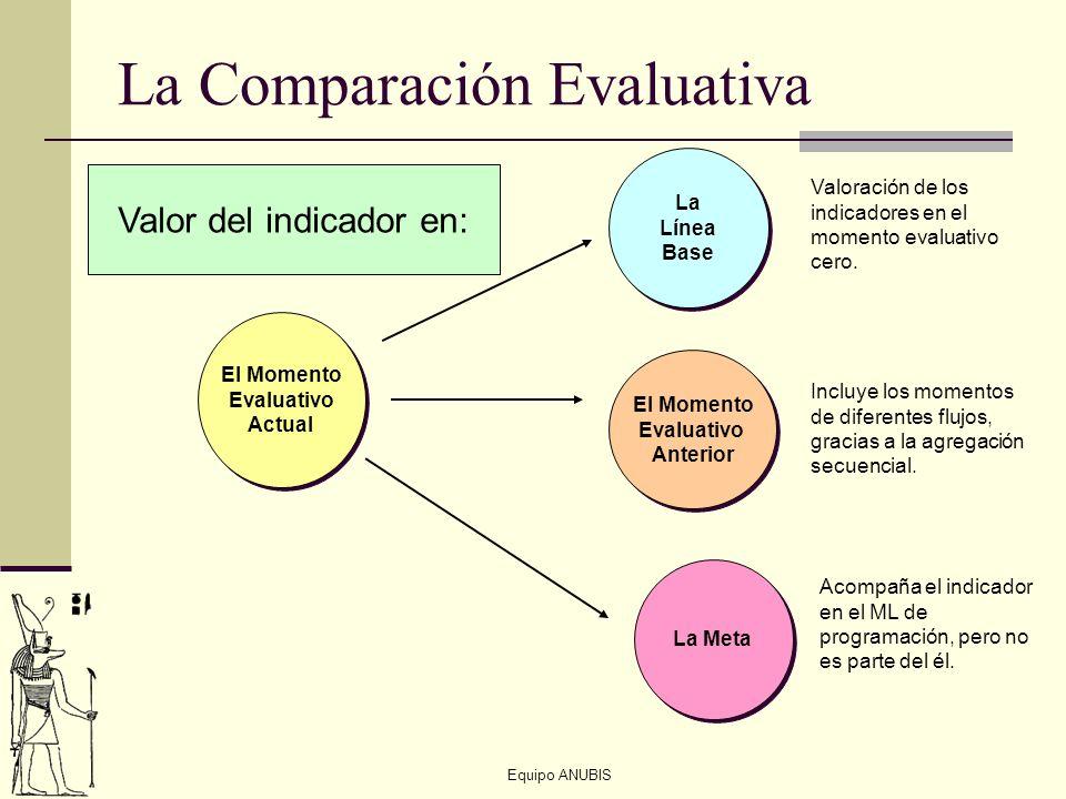 Equipo ANUBIS La Comparación Evaluativa El Momento Evaluativo Actual El Momento Evaluativo Actual La Línea Base La Línea Base El Momento Evaluativo An