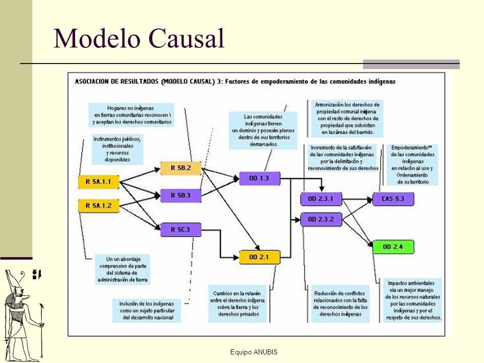 Equipo ANUBIS Modelo Causal