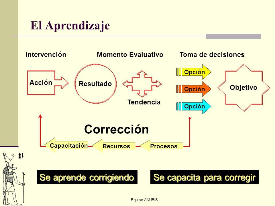 Equipo ANUBIS El Aprendizaje Resultado Opción Momento EvaluativoIntervención Tendencia Toma de decisiones Opción Corrección Procesos Capacitación Recu