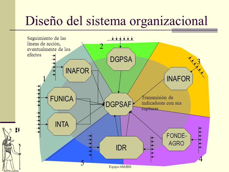 Equipo ANUBIS Diseño del sistema organizacional INTA FUNICA INAFOR DGPSA IDR DGPSAF 1 2 3 4 5 Seguimiento de las líneas de acción, eventualmente de lo